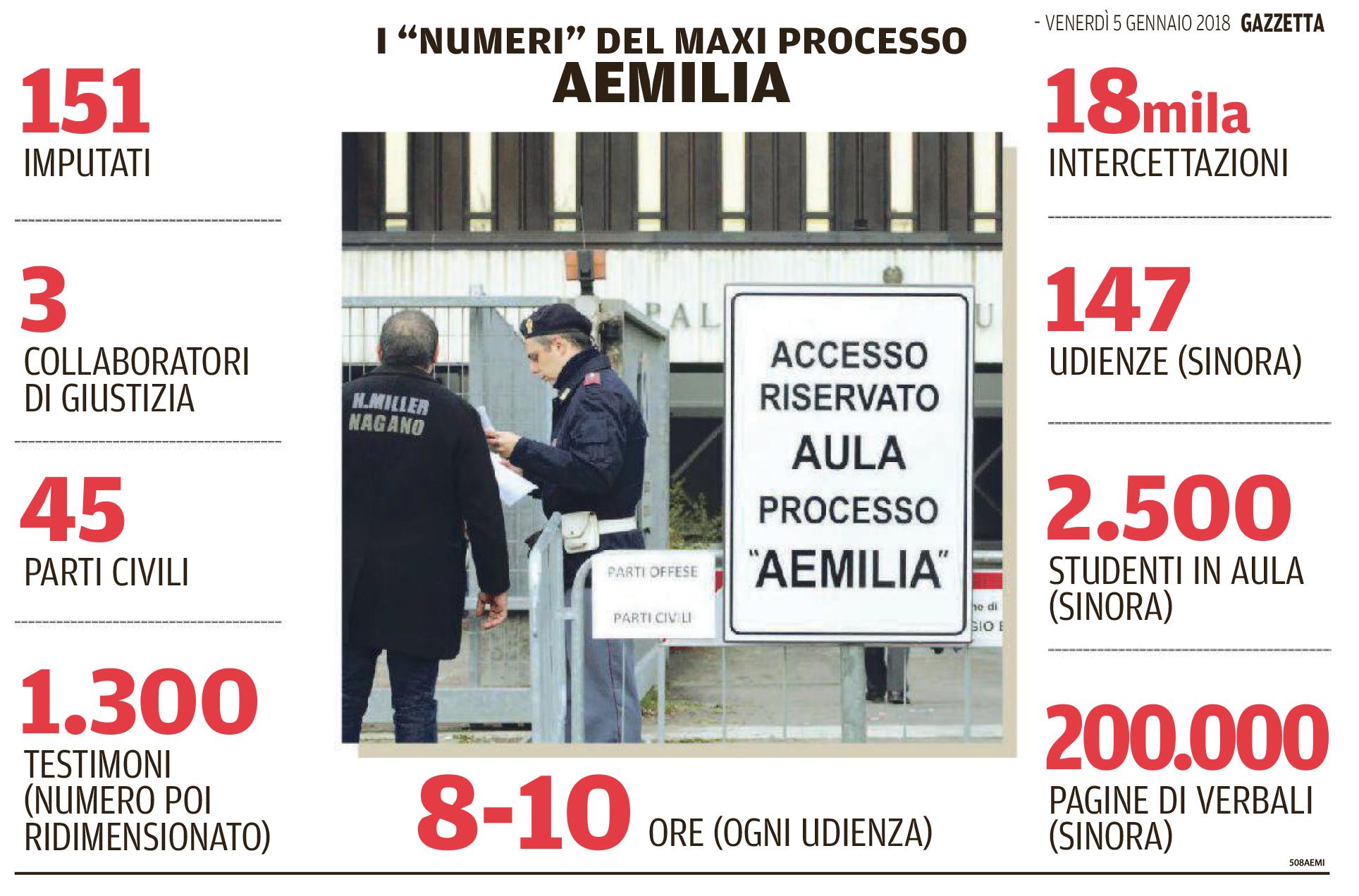 I numeri del maxi processo