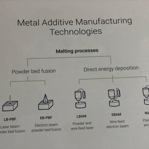 Metal Additive Manufacturing Technologies - Overview