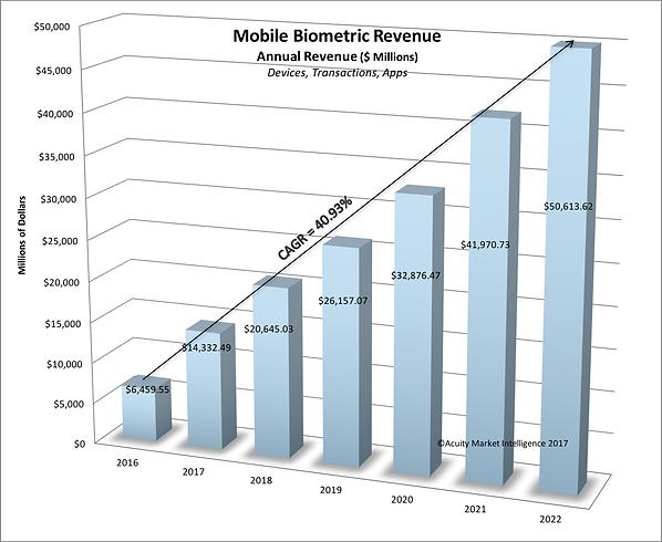 Mobile Biometrics MarkRevenue