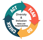 Diversity and Inclusion Roles & Responsi
