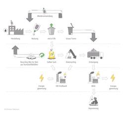Schaubild | Ecodesign