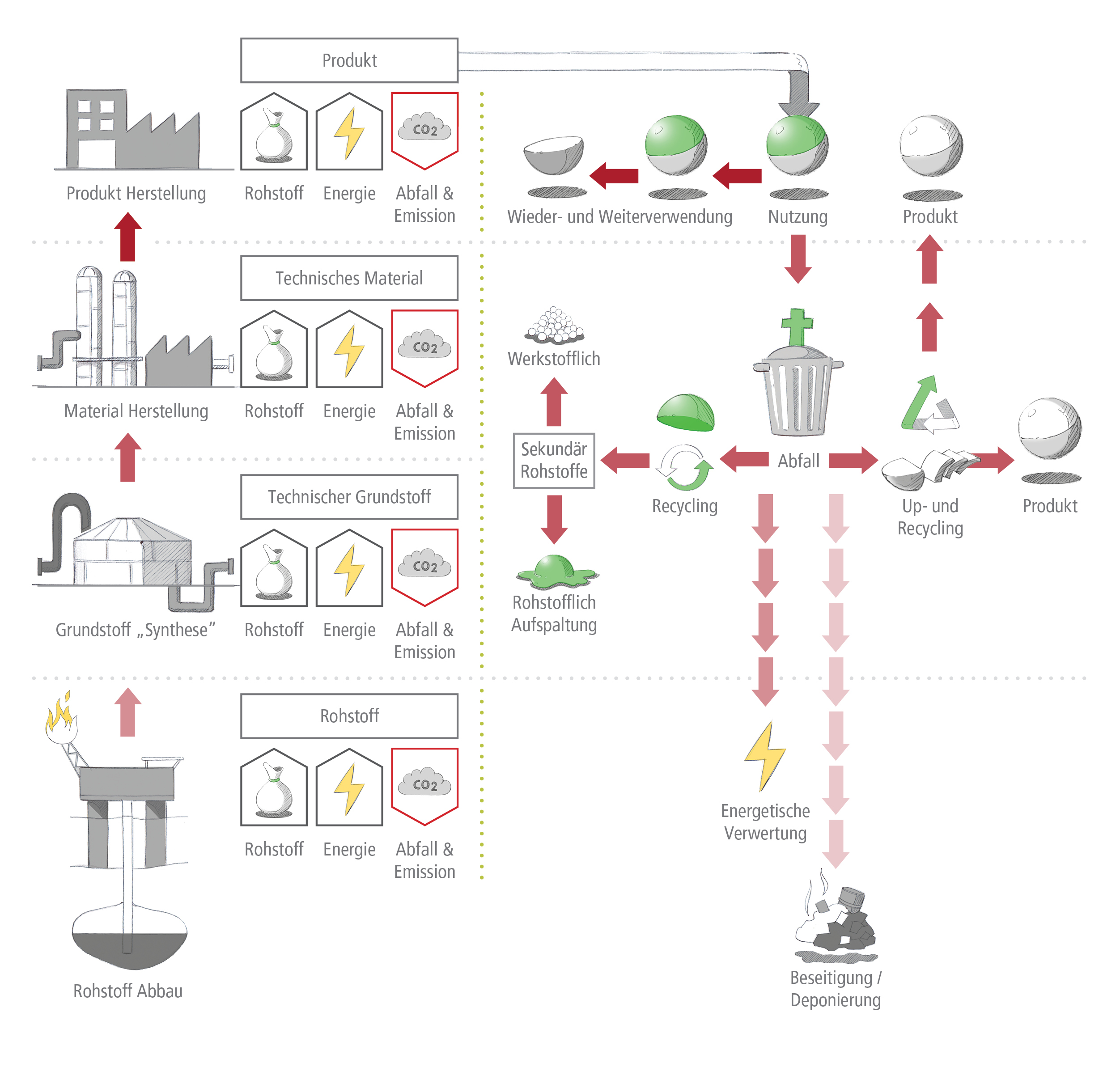 Infografik | Optionen der Entsorgung