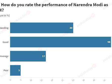 Mood of the Nation: PM Modi still king of Indian politics with 78 per cent approval rating