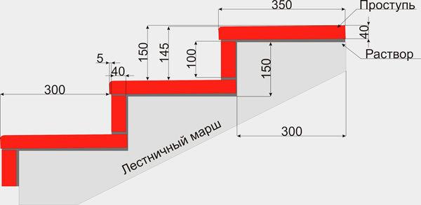 Расчет ширины проступей и высоты подступенков