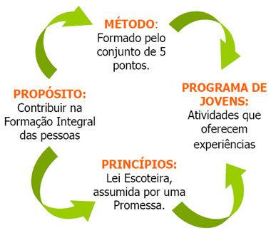 Ciclo de Progressão