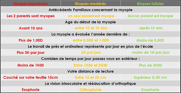 orthokeratologie evaluation risque myopi