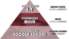 ピラミッド図(MOSA).png