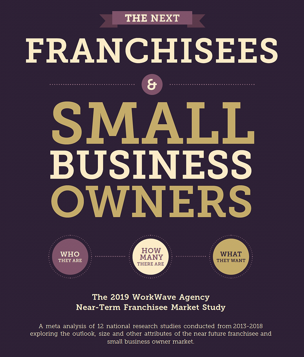 Franchise Market Report