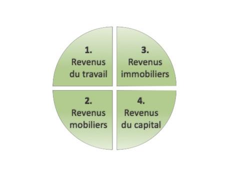 Les quatre axes de revenus : Approche fiscale du patrimoine