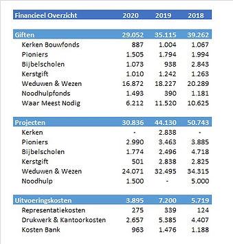 Financieel Overzicht 2020.jpg