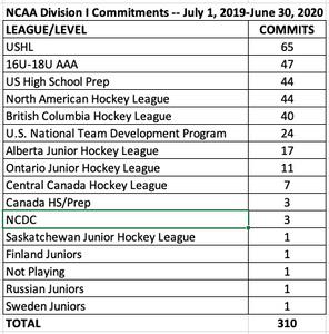 NCAA D1 Mens Hockey Commitments