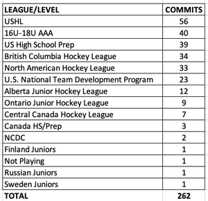 NCAA College Hockey Commitment Data