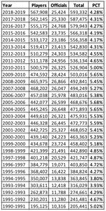 USA Hockey Officials membership stats last 28 years