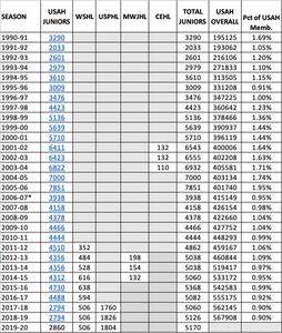 30 Years of Junior Hockey Roster Data