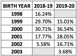 USHL birth year data