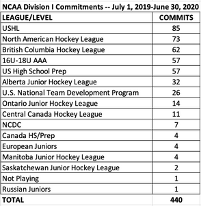 The Junior Hockey Podcast Division 1 Commitment Data