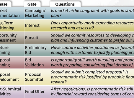"""Count Down - Prior to (RFP) Release -Planning 9 Months Prior to RFP-  """"The STAHL Consulting-Model"""""""
