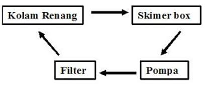 gambar-diagram-alir-skrimer-box-kolam-renang
