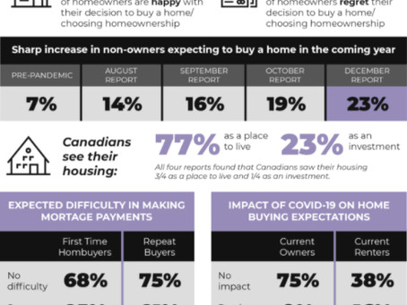 How Have Canadians Felt About Their Mortgage During COVID?