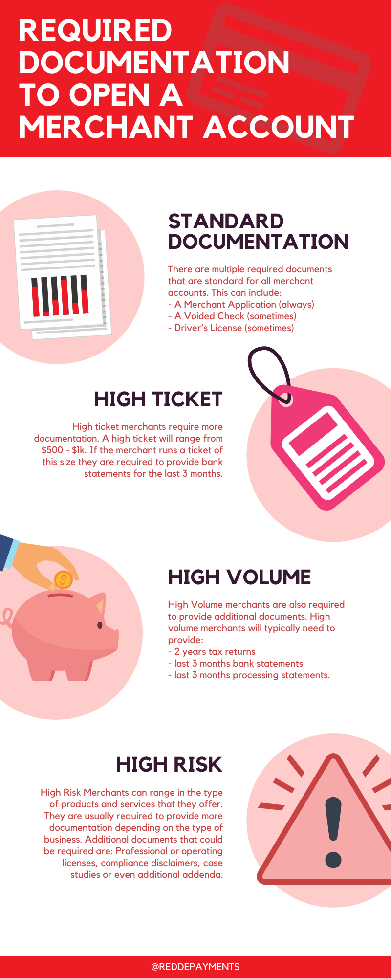 Docs For A Merchant Account Infographic