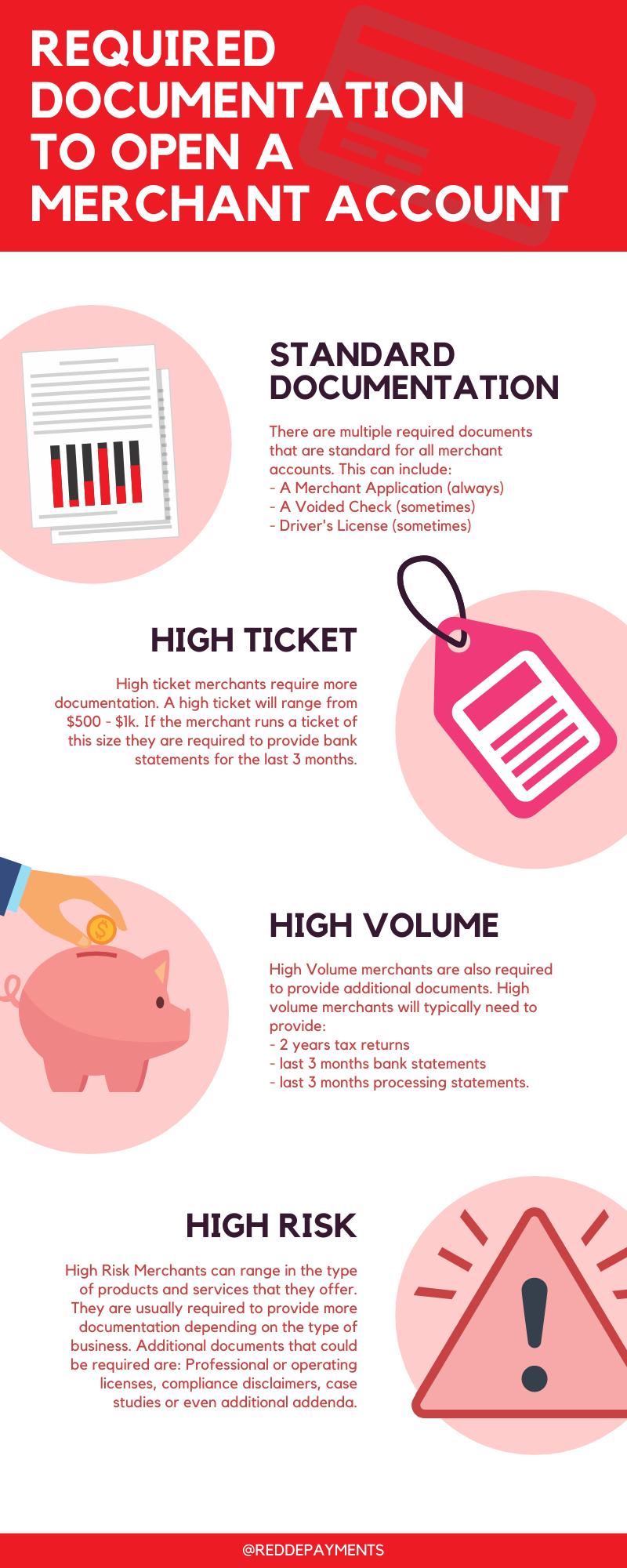 Merchant Account Infographic