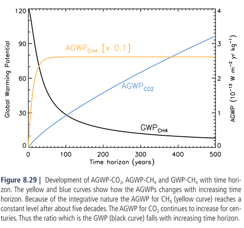 AGWP-CO2-CH4.png