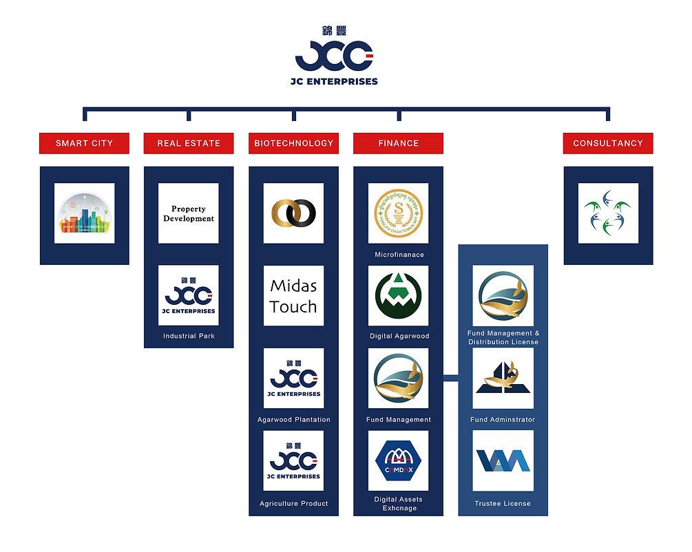org chart_工作區域 1.jpg