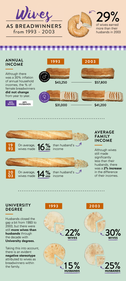 Wives as Breadwinners Infographic