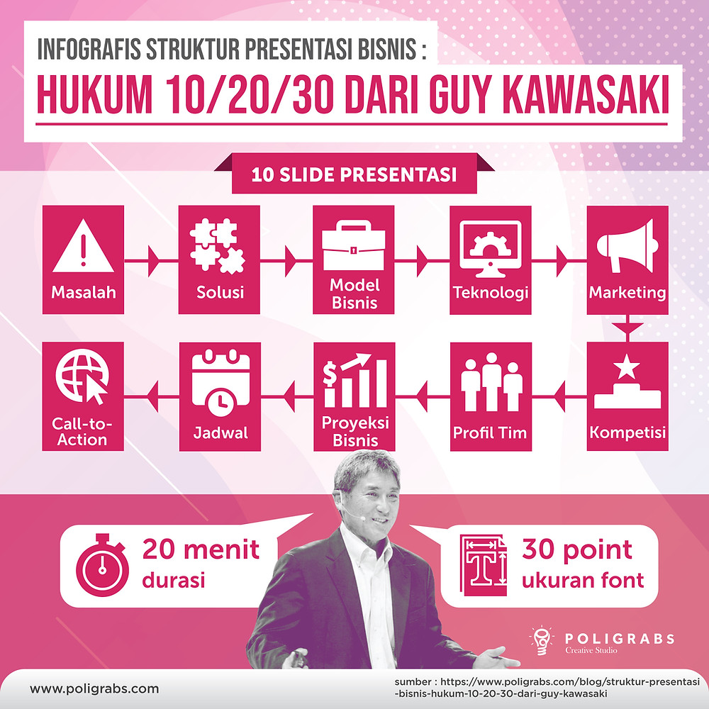 10 slide presentasi / 20 menit durasi / 30 point ukuran font