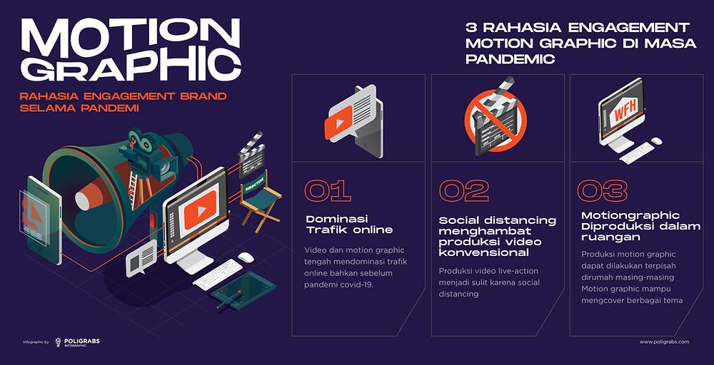 3 rahasia engagement motion graphic di masa pandemi