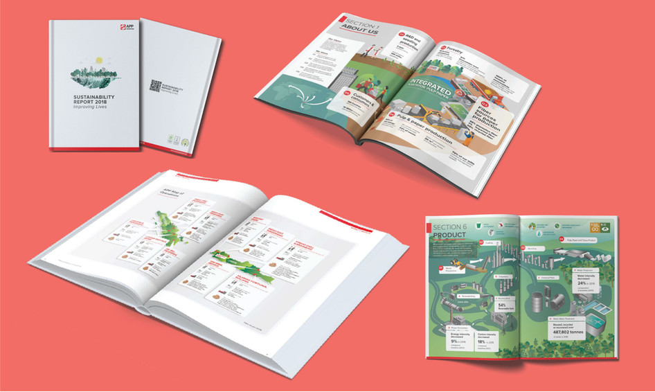 Annual report Book Sustainability report