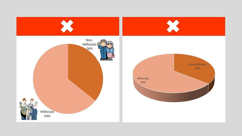 teknik visualisasi data dalam presentasi powerpoint gunakan foto dan grafis secukupnya
