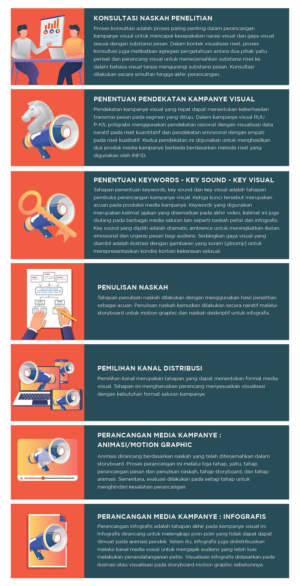 INFID X Poligrabs Process Listy