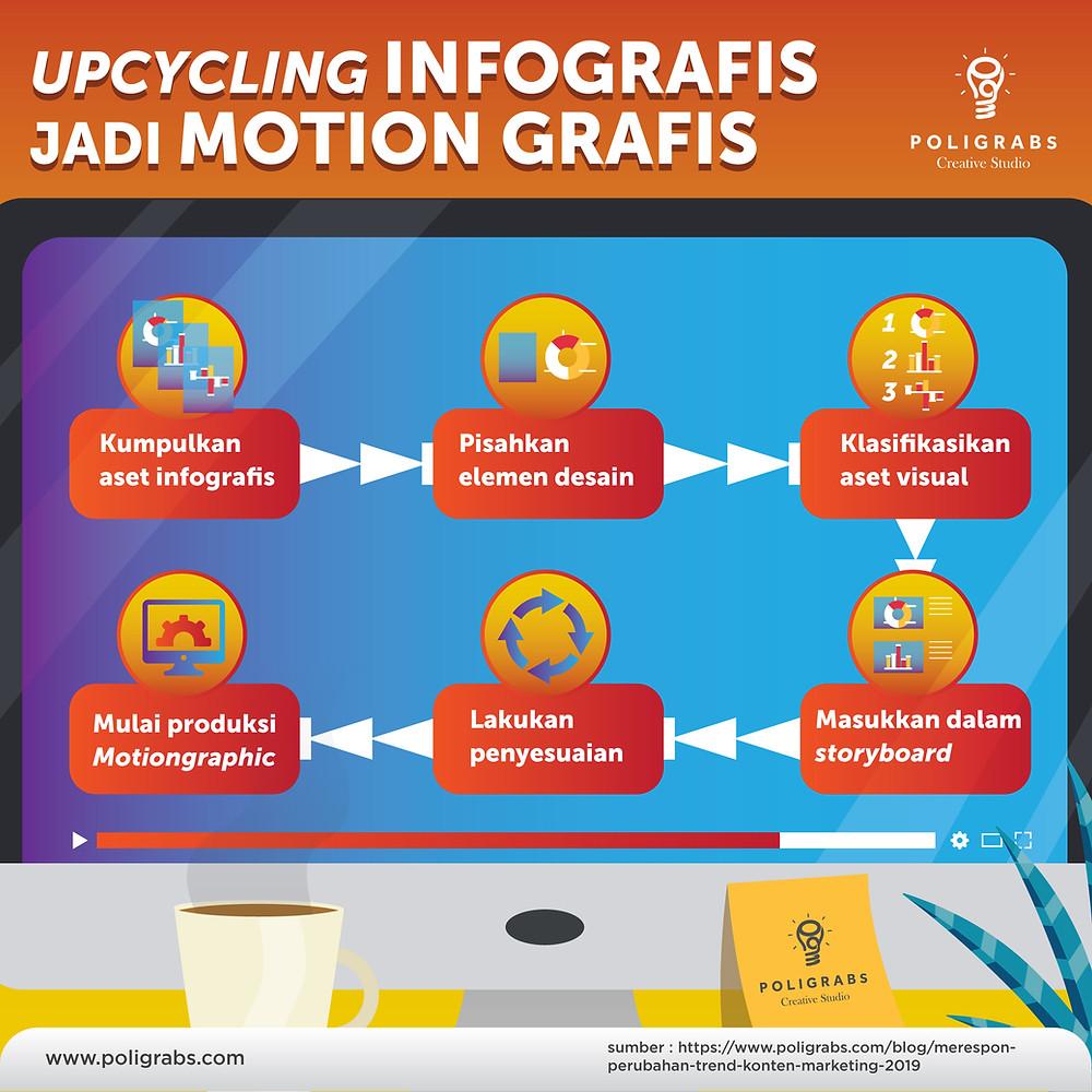 infografis ini menjelaskan proses upcycling aset visual dalam infografis