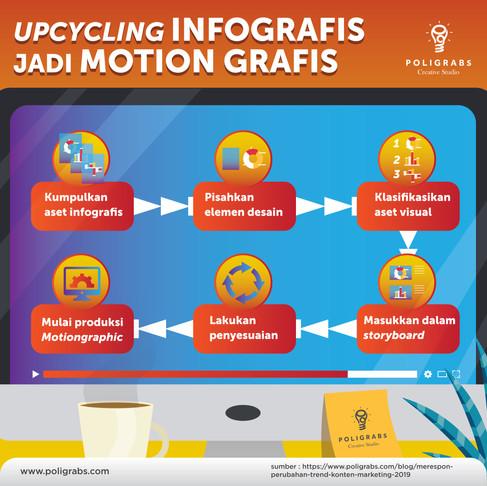 Upcycling Asset : Mengubah infografis lama menjadi motiongraphic