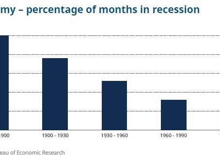 Recessions in The Service Age