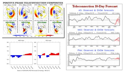 Rare Event Forecasting and Monitoring in Spatial Wireless Sensor Network Data