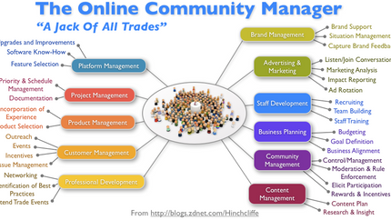 Resource Sharing with Privacy Management in Federated Online Communities