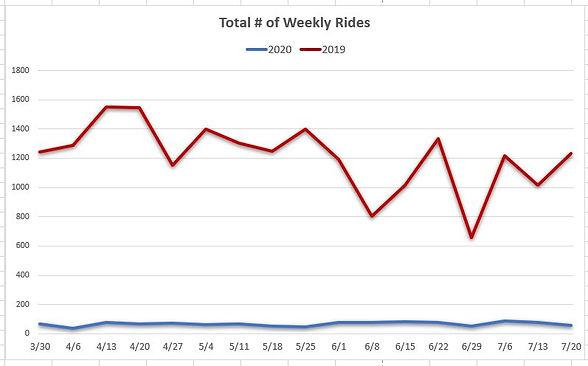 Weekly Rides.JPG