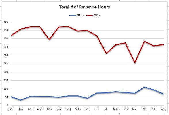 revenue hours.JPG