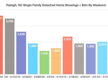 Raleigh Market Continues to Crush Expectations