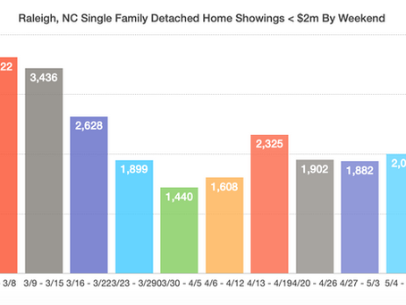 Raleigh Real Estate Recovery = Swooooooshhhh!