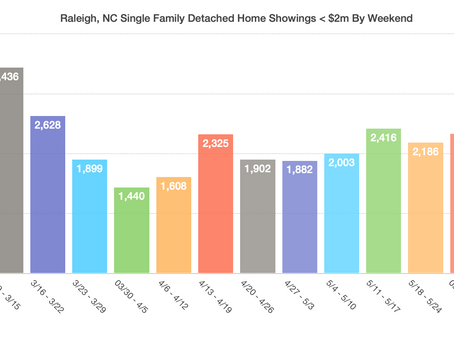 Fireworks Continue in Raleigh Home Market