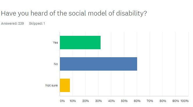 Heard of Social model.JPG