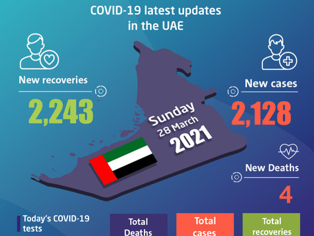 UAE announces 2,128 new COVID-19 cases, 2,243 recoveries, 4 deaths in last 24 hours