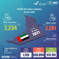 UAE announces 2,281 new COVID-19 cases, 2,234 recoveries, 3 deaths in last 24 hours