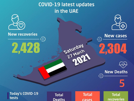UAE announces 2,304 new COVID-19 cases, 2,428 recoveries, 5 deaths in last 24 hours