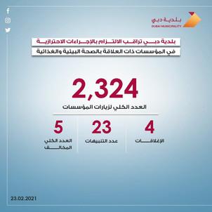 بلدية دبي تغلق 4 مؤسسات و تخالف 5 وتصدر 23 تنبيهاً