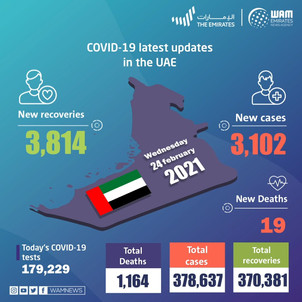 UAE announces 3,102 new COVID-19 cases, 3,814 recoveries, 19 deaths in last 24 hours