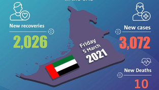 UAE announces 3,072 new COVID-19 cases, 2,026 recoveries, 10 deaths in last 24 hours